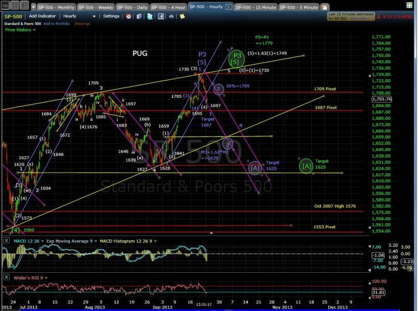 PUG SP-500 60-min chart MD 9-23-13