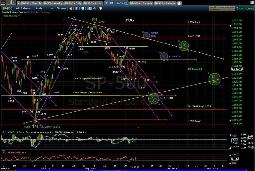 PUG SP-500 60-min chart MD 9-3-13