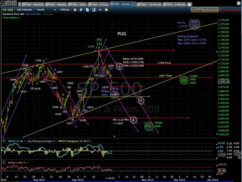 PUG SP-500 60-min chart MD 9-30-13