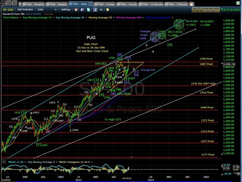 PUG SP-500 daily chart EOD 9-16-13