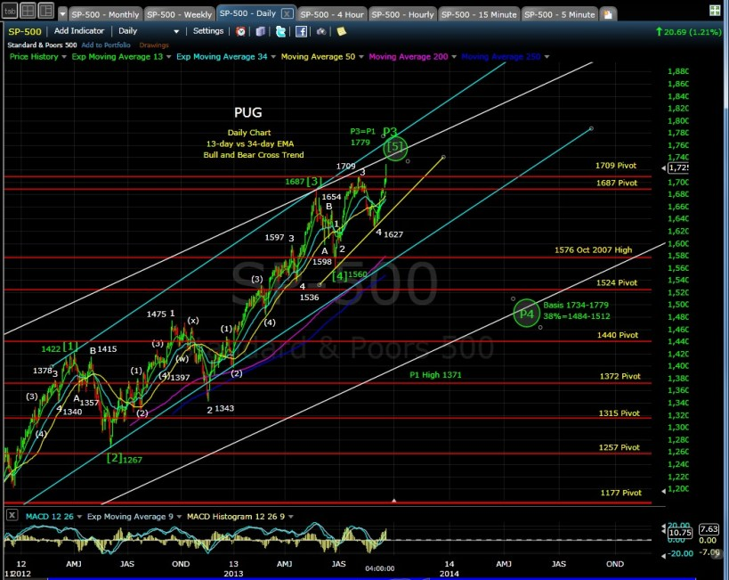 PUG SP-500 daily chart EOD 9-18-13