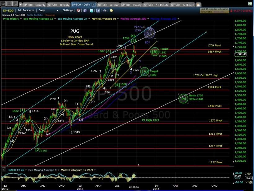 PUG SP-500 daily chart EOD 9-27-13