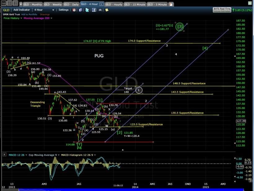 GLD 4-hr chart MD 10-17-13