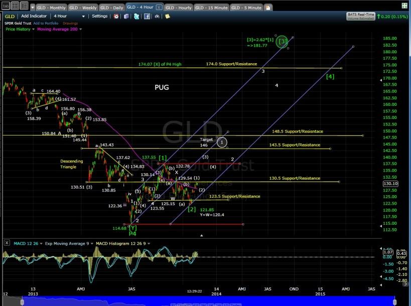 PUG GLD 4-hr chart mid-day 10-25-13