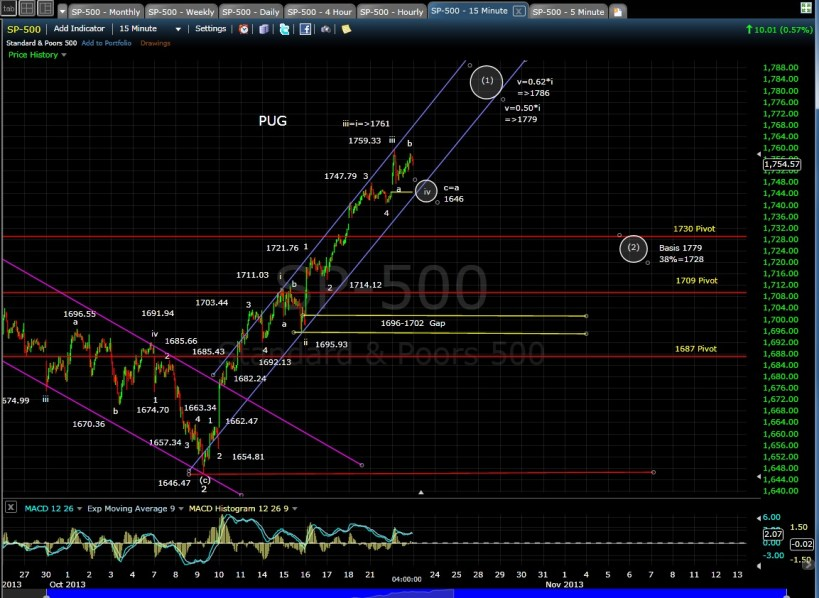 PUG SP-500 15-min chart EOD 10-22-13
