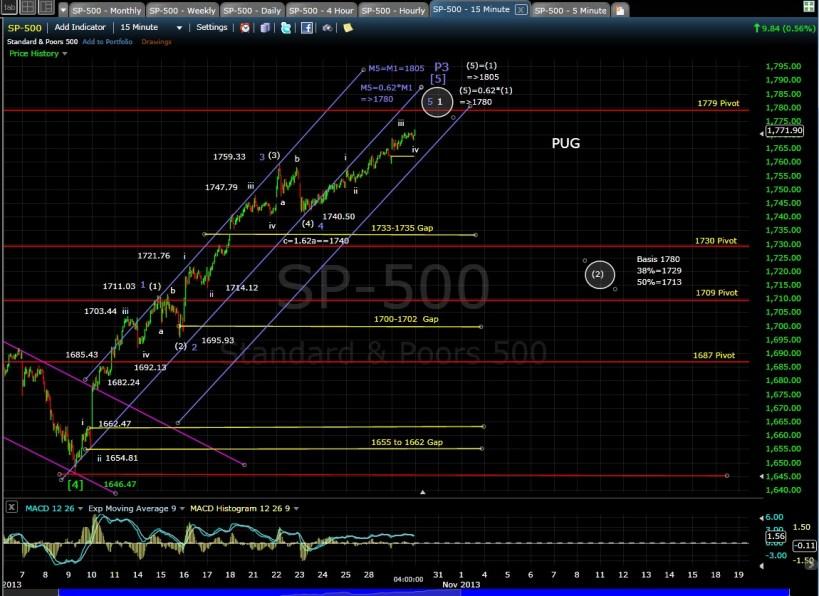 PUG SP-500 15-min chart EOD 10-29-13