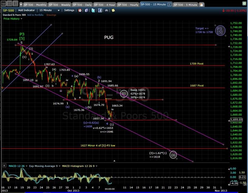 PUG SP-500 15-min chart EOD 10-8-13