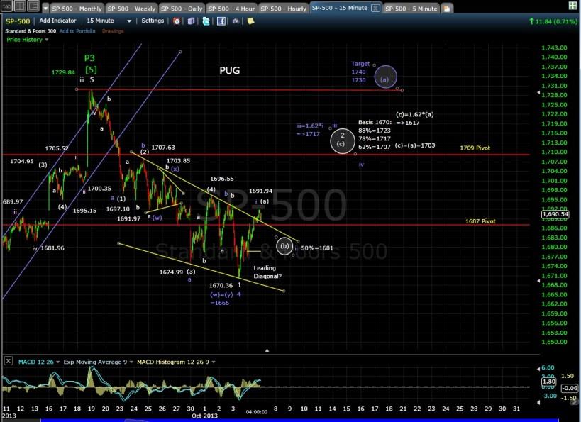 PUG SP-500 15-min EOD 10-4-13