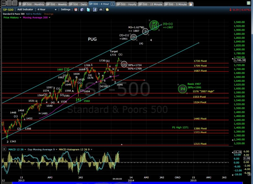 PUG SP-500 4-hr Chart EOD 10-23-13