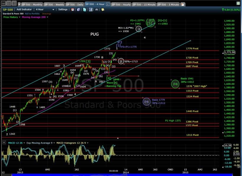 PUG SP-500 4-hr chart EOD 10-29-13