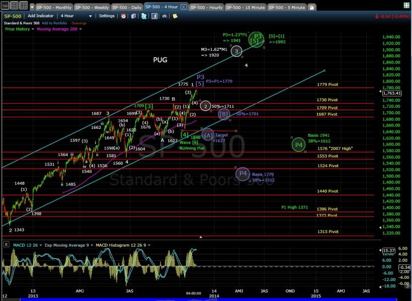 PUG SP-500 4-hr chart EOD 10-30-13