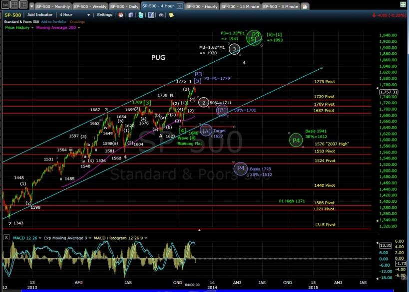 PUG SP-500 4-hr chart EOD 10-31-13