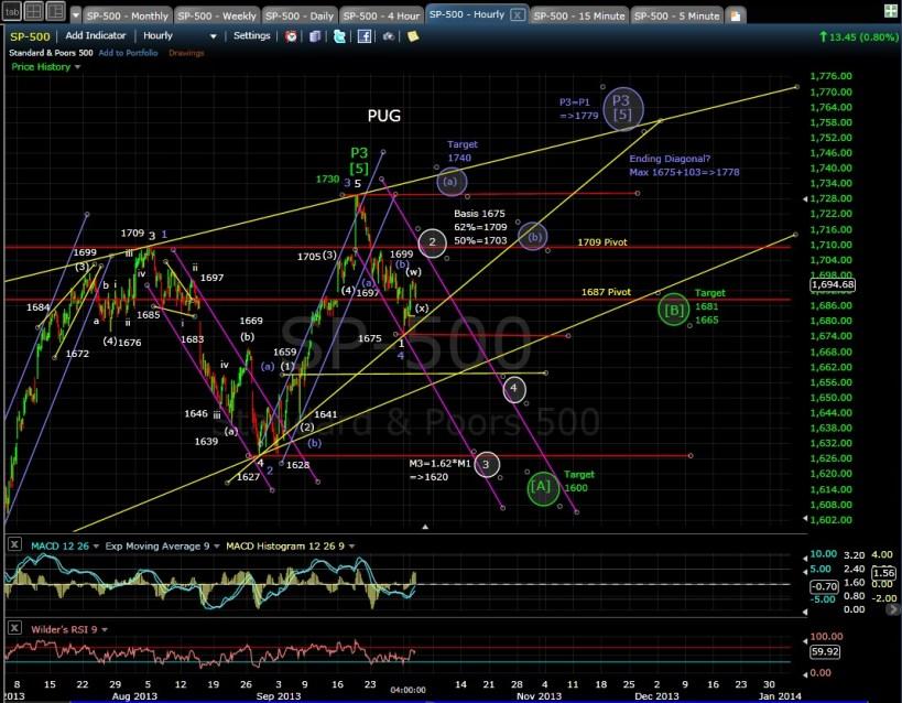 PUG SP-500 60-min chart EOD 10-1-13