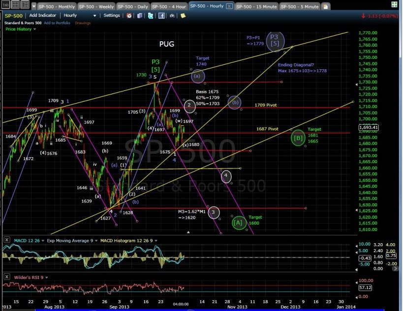 PUG SP-500 60-min chart EOD 10-2-13