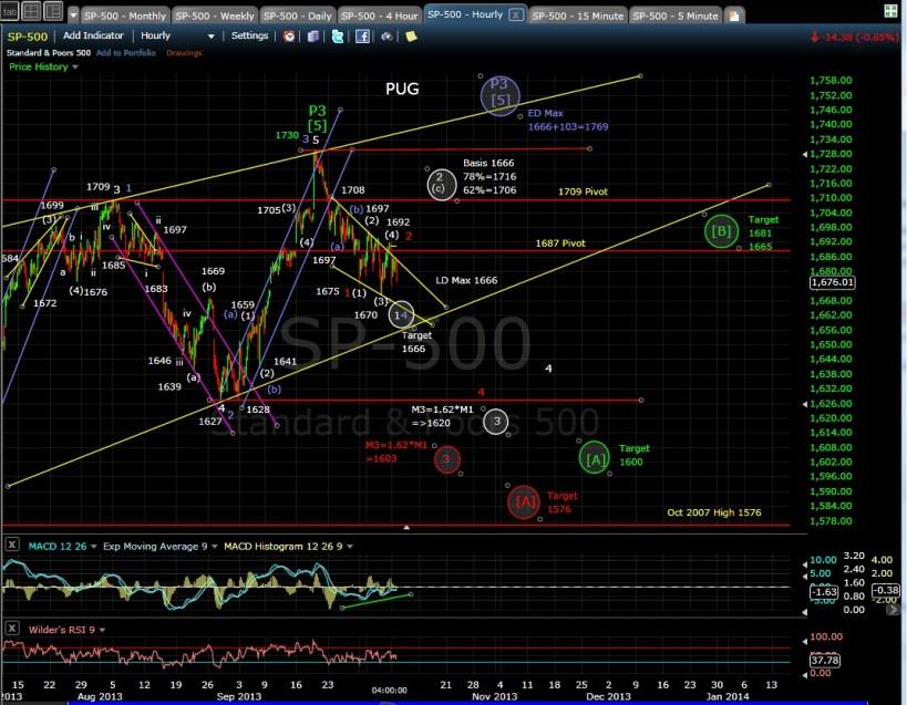 PUG SP-500 60-min chart EOD 10-7-13