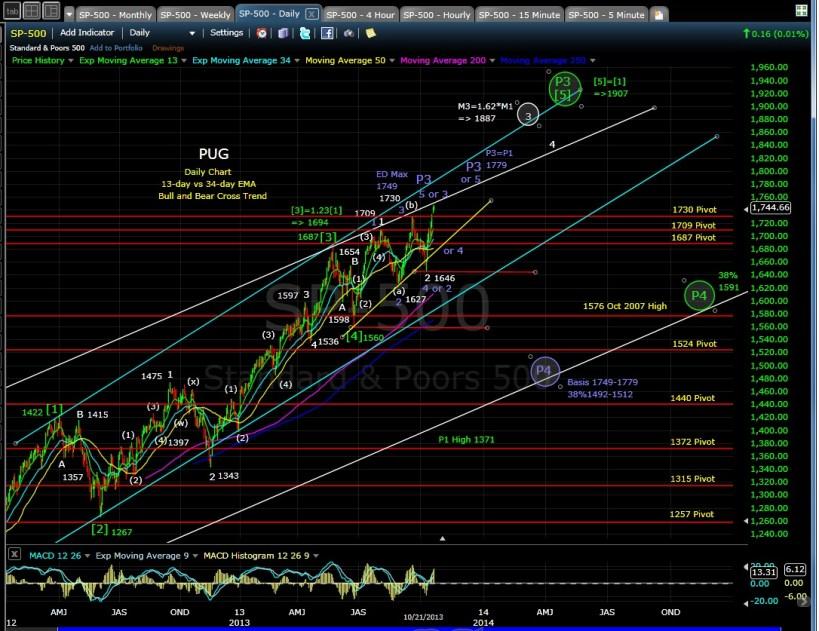 PUG SP-500 daily chart EOD 10-20-13