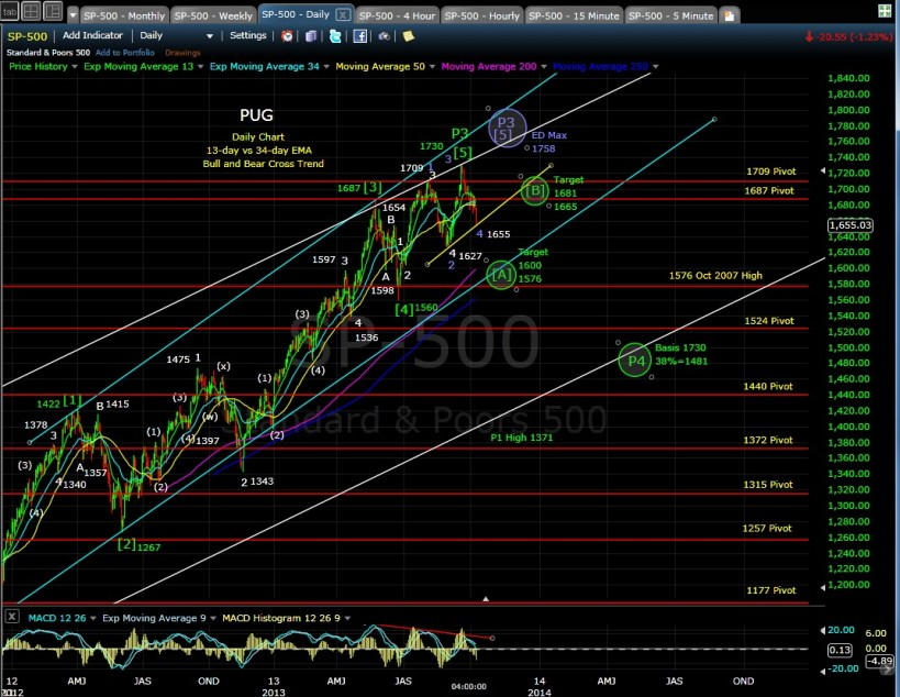 PUG SP-500 daily chart EOD 10-8-13