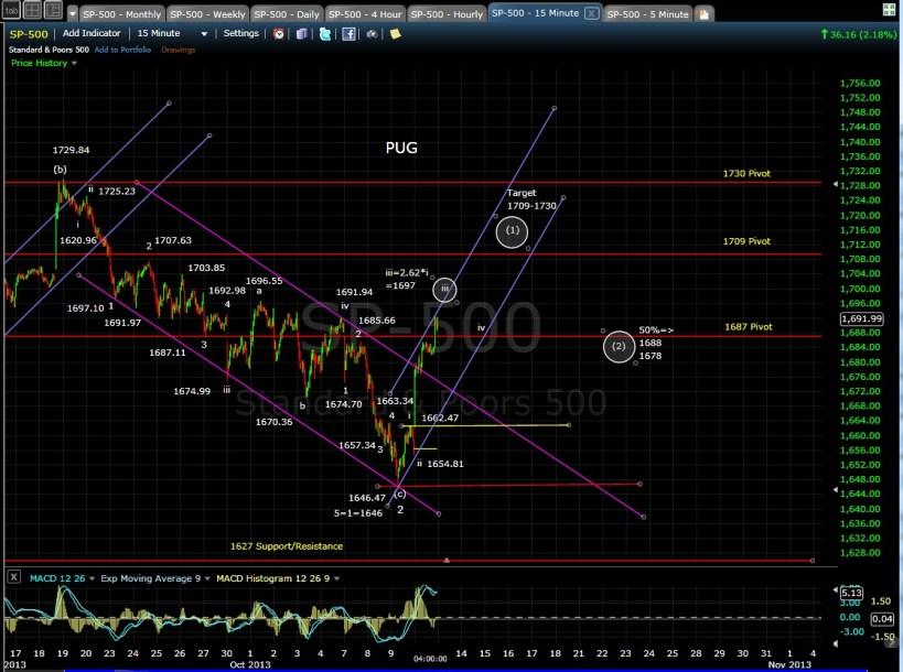 SP-500 15-min chart EOD 10-10-13