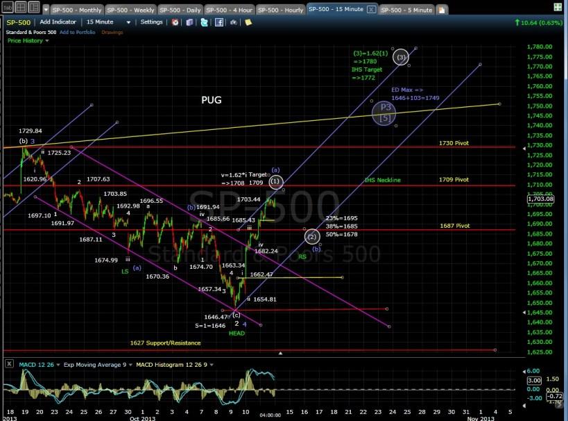 SP-500 15-min chart EOD 10-11-13