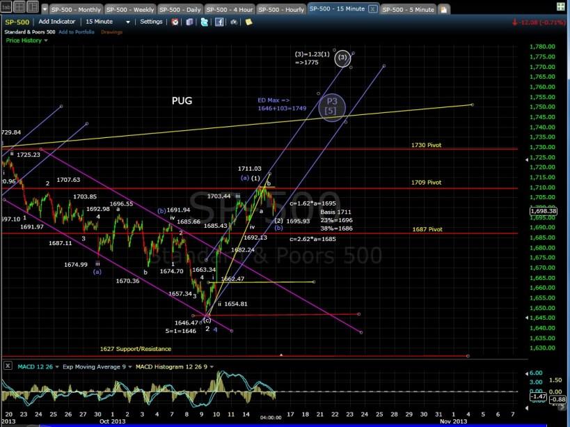 SP-500 15-min chart EOD 10-15-13