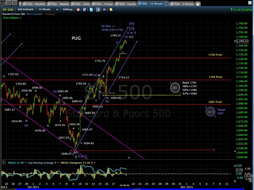 SP-500 15-min chart EOD 10-18-13