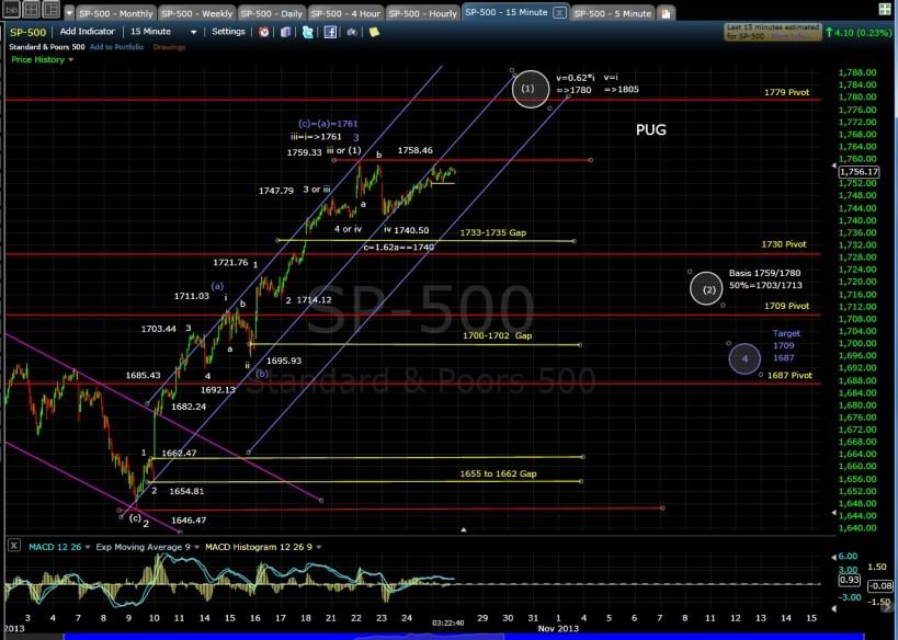 SP-500 15-min chart EOD 10-25-13