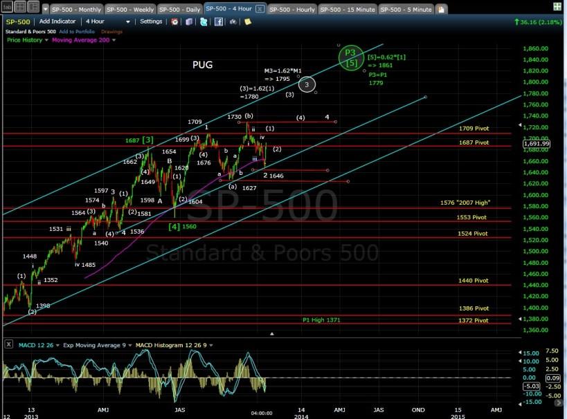 SP-500 4-hr chart EOD 10-10-13