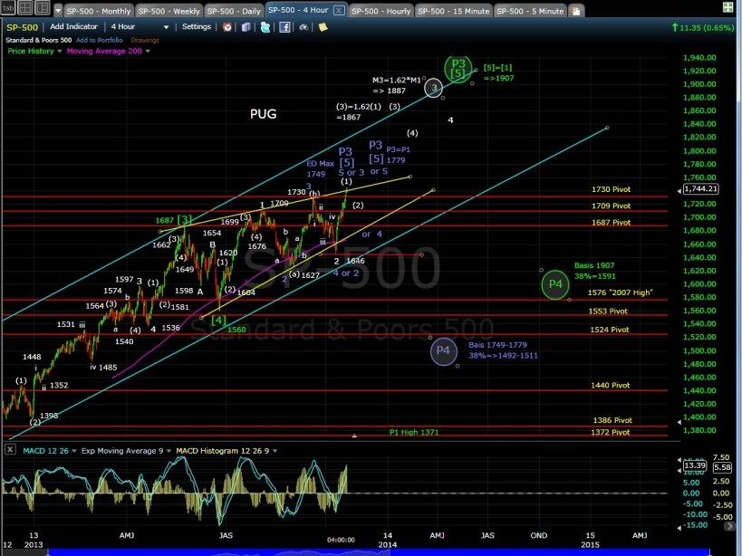 SP-500 4-hr chart EOD 10-18-13
