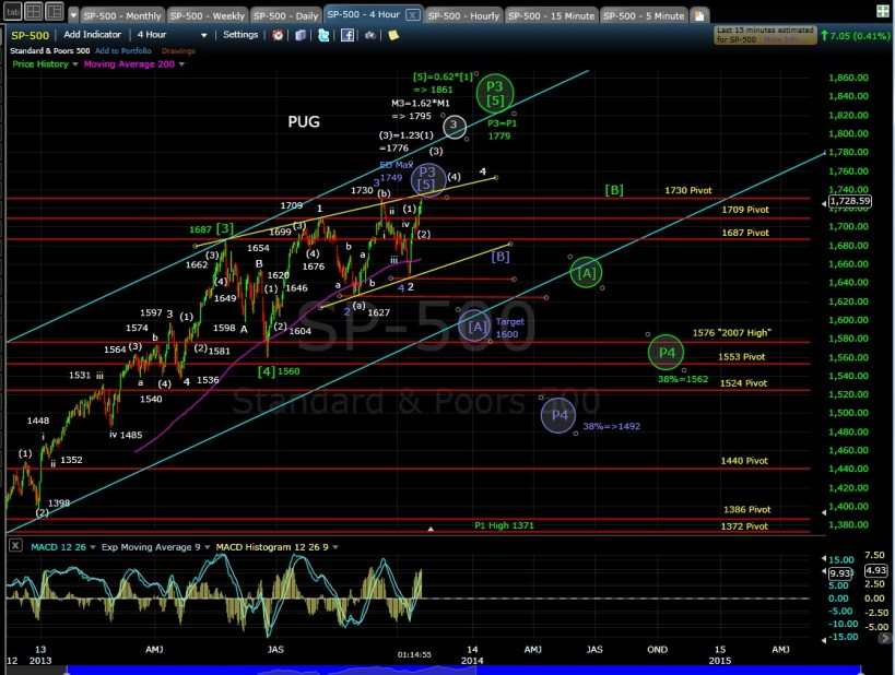 SP-500 4-hr chart MD 10-17-13