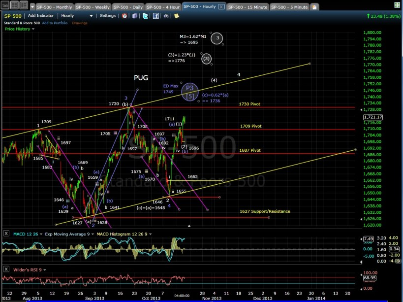 SP-500 60-min chart EOD 10-16-13