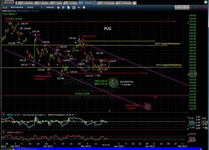 PUG GLD 60-min chart morn 11-20-13