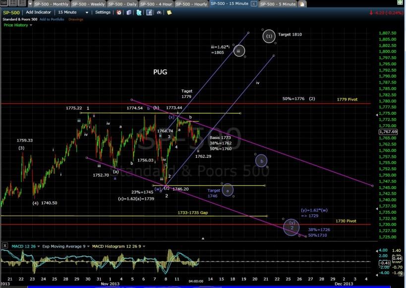 PUG SP-500 15-min chart  EOD 11-12-13