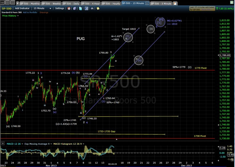 PUG SP-500 15-min chart EOD 11-14-13
