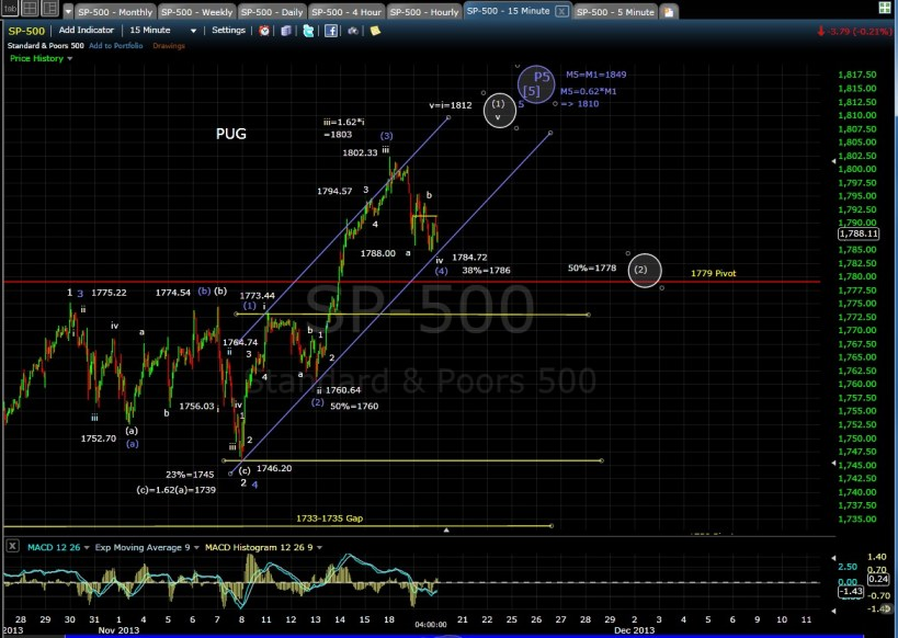 PUG SP-500 15-min Chart EOD 11-19-13