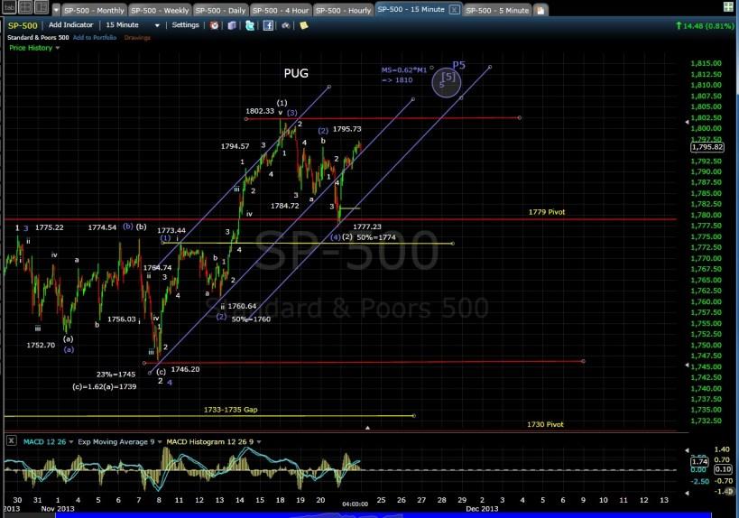 PUG SP-500 15-min chart EOD 11-21-13