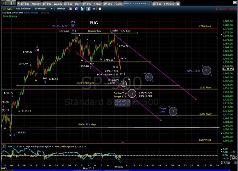 PUG SP-500 15-min chart EOD 11-7-13