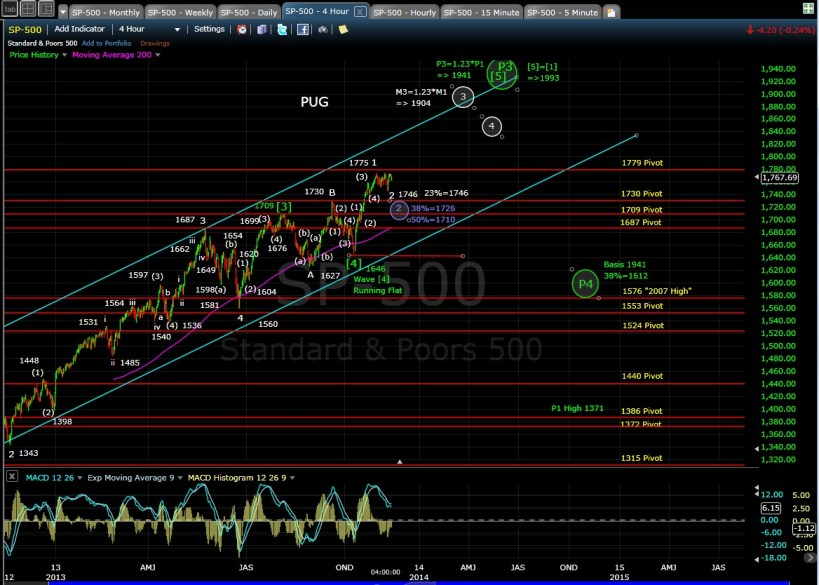 PUG SP-500 4-hr chart  EOD 11-12-13