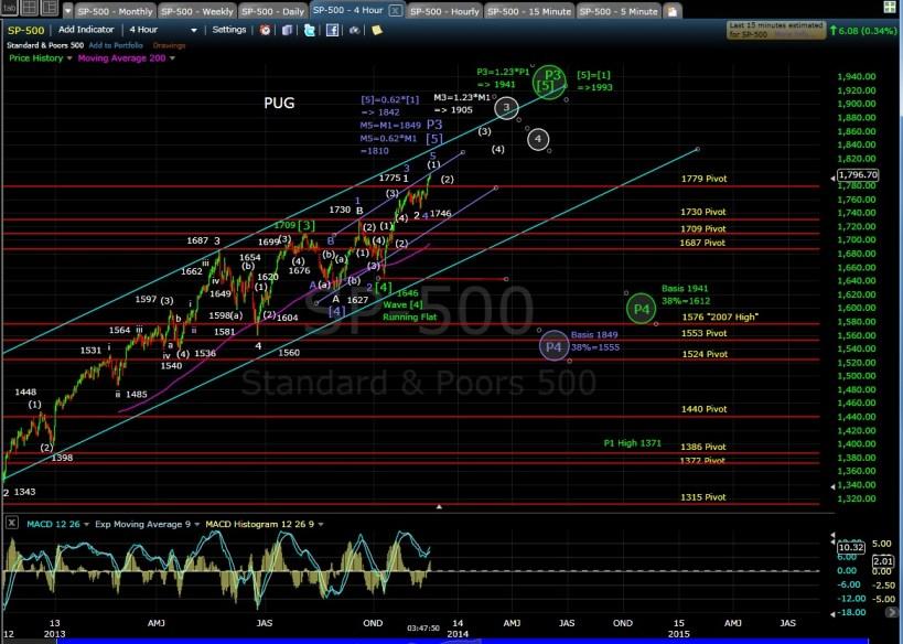 PUG SP-500 4-hr Chart EOD 11-15-13