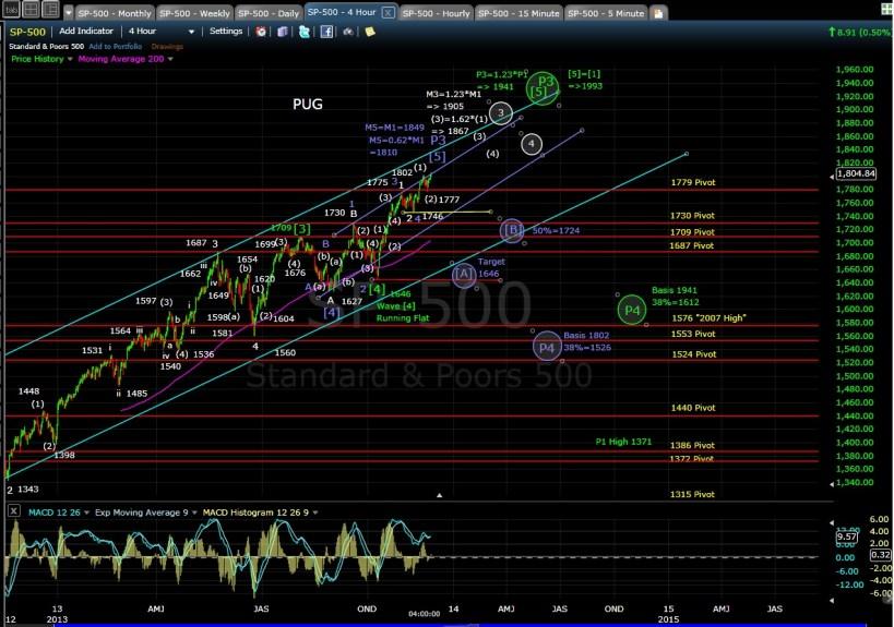 PUG SP-500 4-hr chart EOD 11-22-13