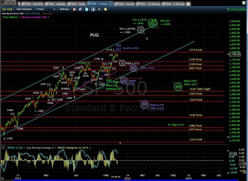 PUG SP-500 4-hr chart EOD 11-4-13