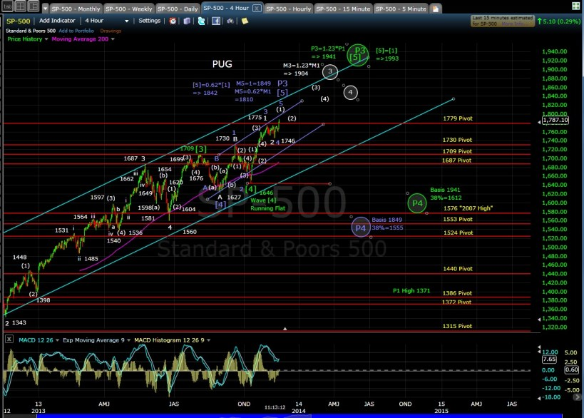 PUG SP-500 4-hr chart MD 11-14-13
