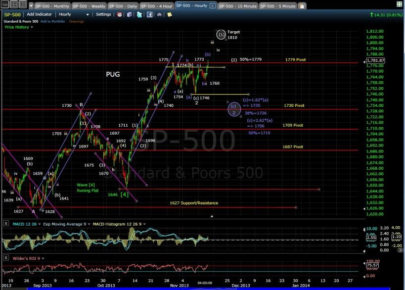 PUG SP-500 60-min chart EOD 11-13-13