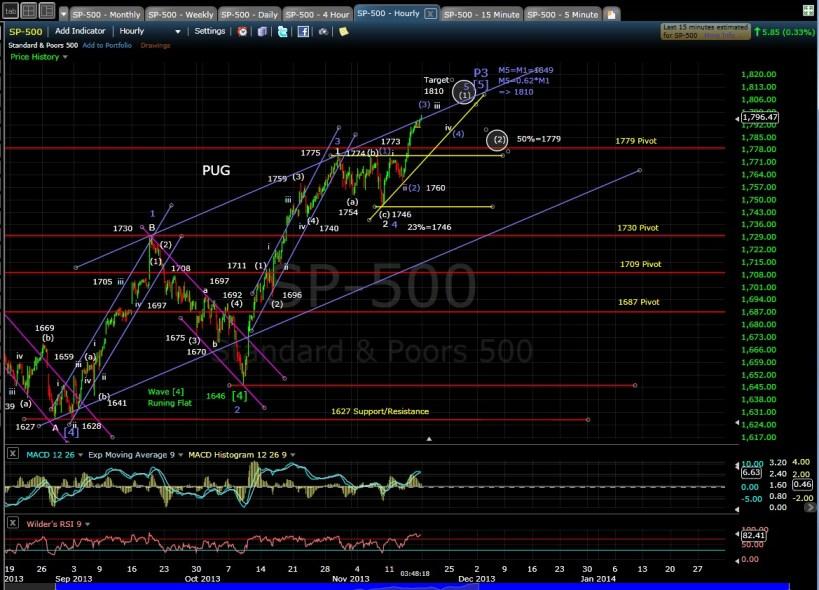 PUG SP-500 60-min Chart EOD 11-15-13