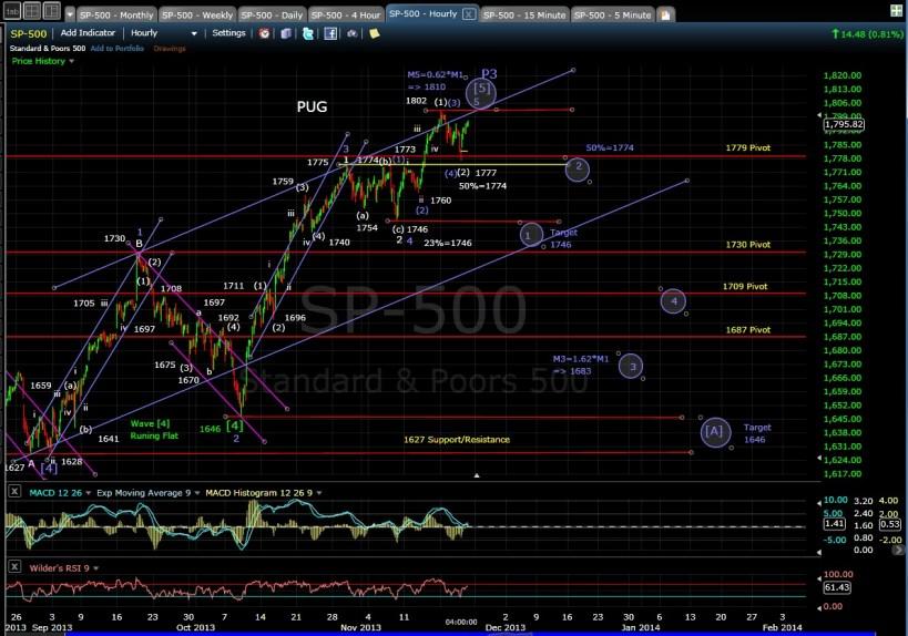 PUG SP-500 60-min chart EOD 11-21-13