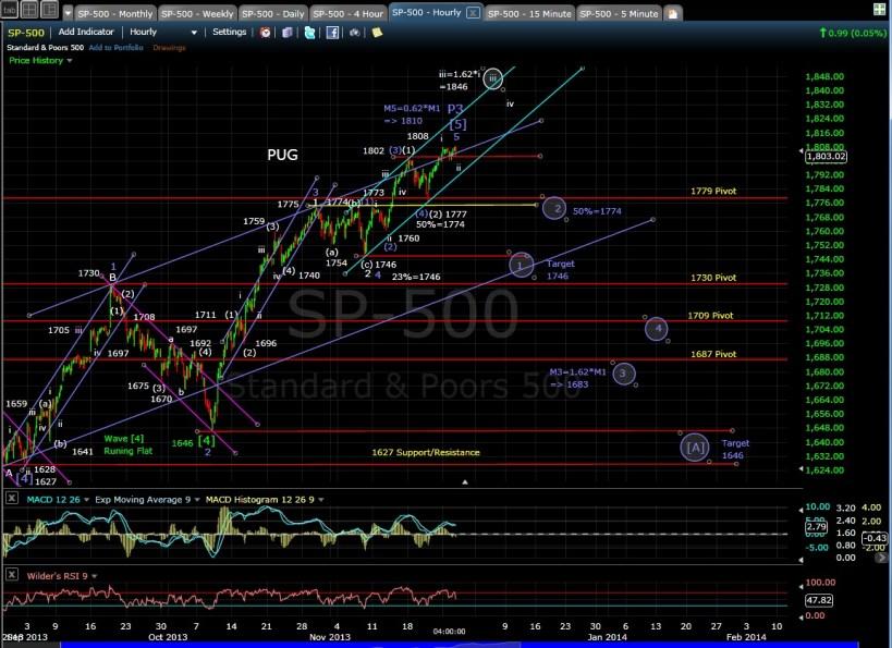 PUG SP-500 60-min chart EOD 11-26-13