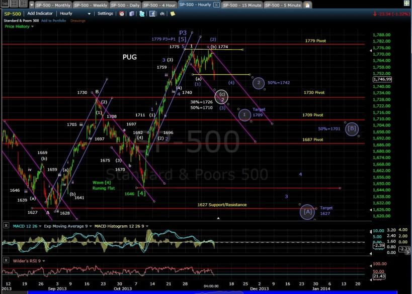 PUG SP-500 60-min chart EOD 11-7-13