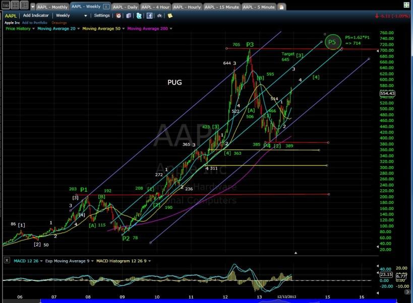 PUG AAPL weekly chart 12-13-13
