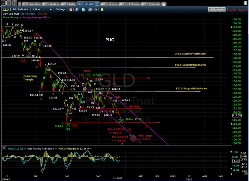 PUG GLD 4-hr chart 12-2-13