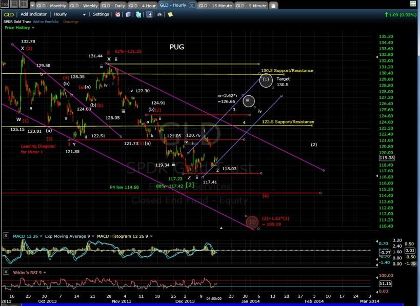 PUG GLD 60-min chart 12-13-13