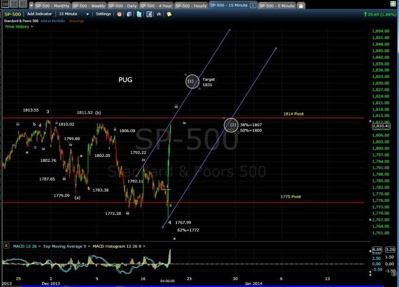 PUG SP-500 15-min chart EOD 12-18-13